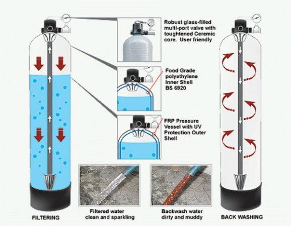 jasa service filter air bandung 2