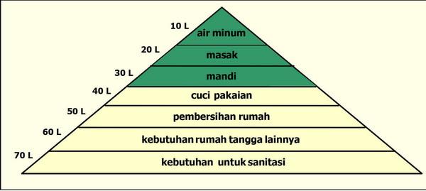 Harga Jasa Sumur Bor Bandung 2