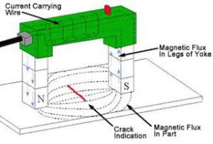 Jasa inspeksi NDT magnetic test
