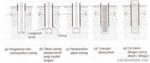 Pondasi Bore Pile Metode Casing di Bandung