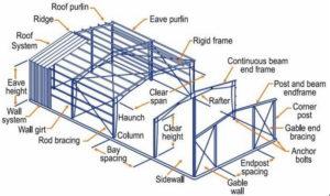 drafting konstruksi baja di bandung